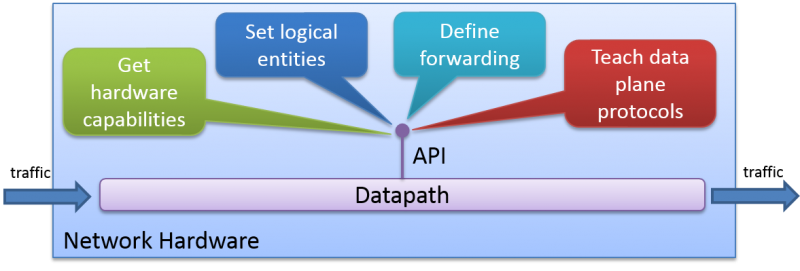 Programmable Abstraction of Datapath API overview